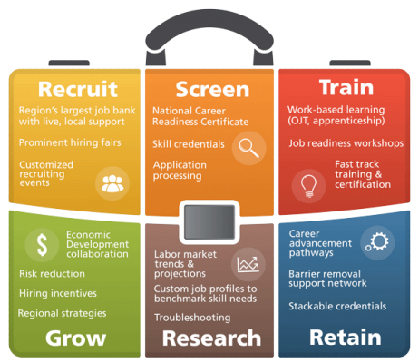 Briefcase of employer solutions. Recruit, screen, train, grow, research, retain.