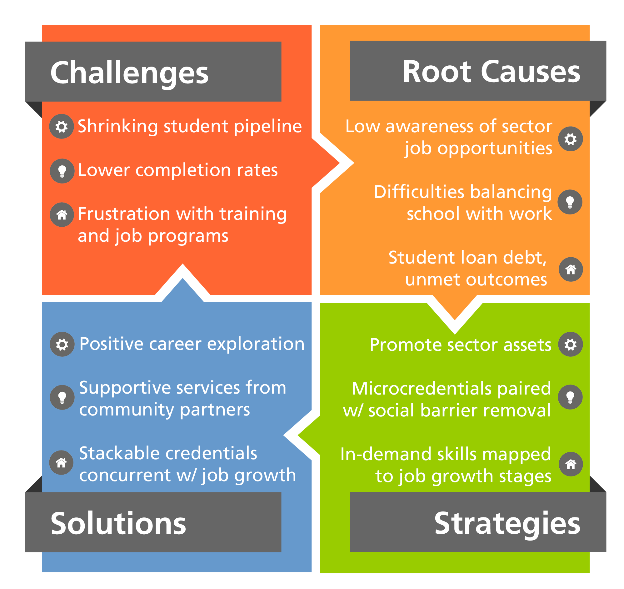 Logic Model for Education Stakeholders