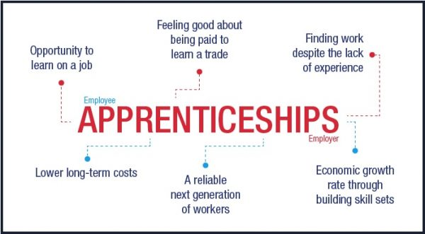 Flow chart about Apprenticeships. Employee: opportunity to learn on the job, feeling good about being paid to learn a trade and finding work despite the lack of experience. Employer: Lower long-term costs, a reliable next generation of workers and economic growth rate through building skill sets.