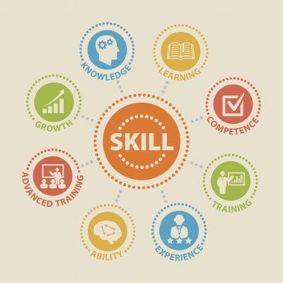 Skill at the center of knowledge, learning, competence, training, experience, ability, advanced training, growth.
